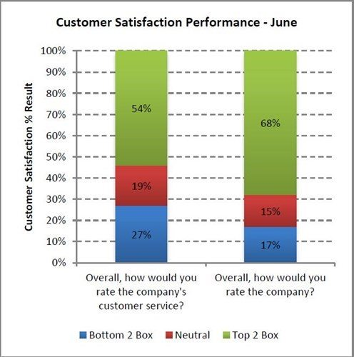 Customer Satisfaction Performance