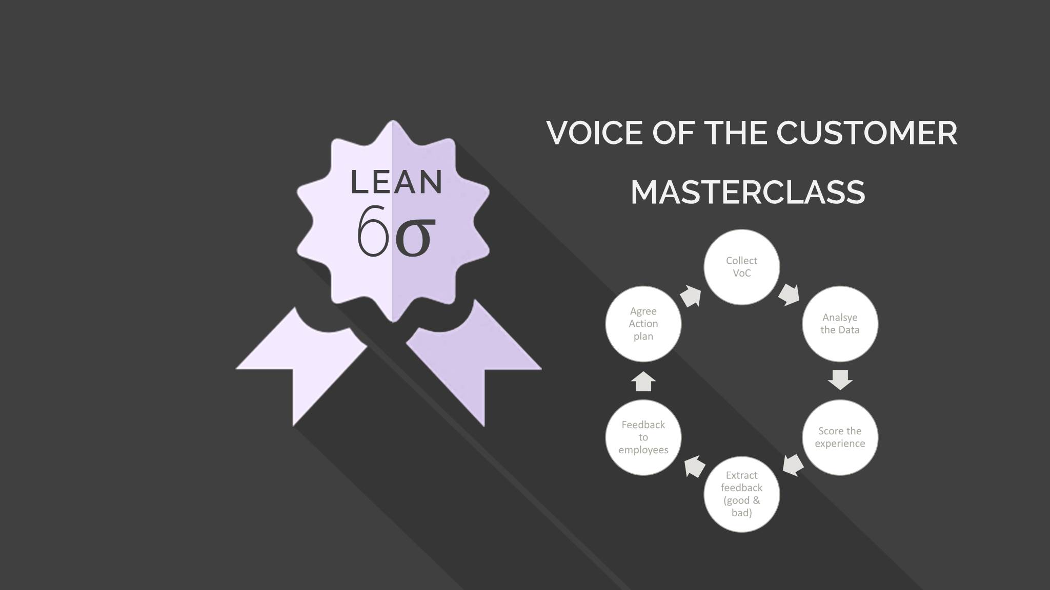 Voice of the Customer - Lean Training