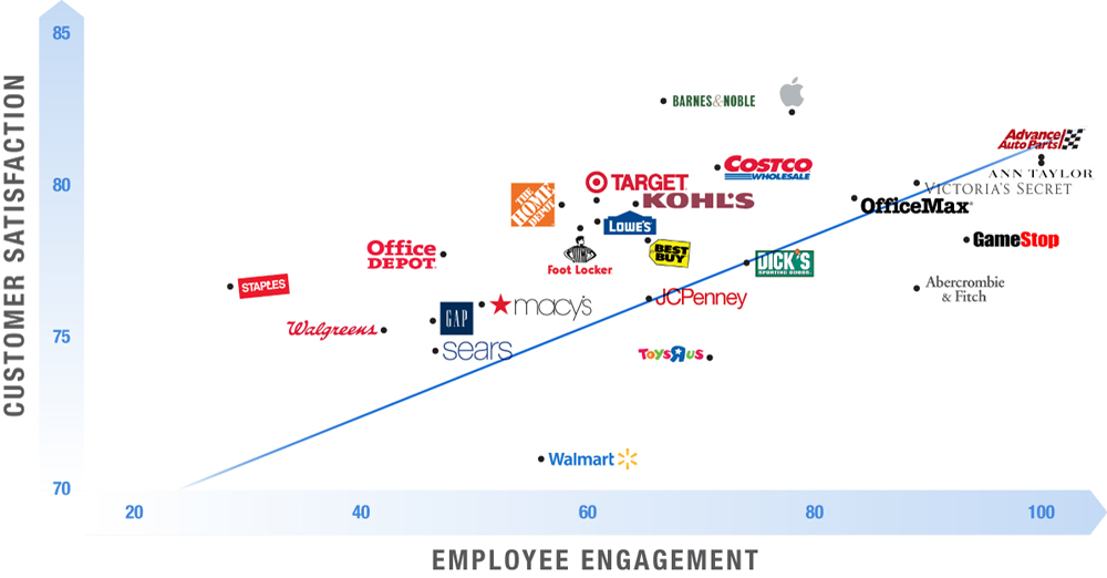 Customer Experience and Employee Engagement graph