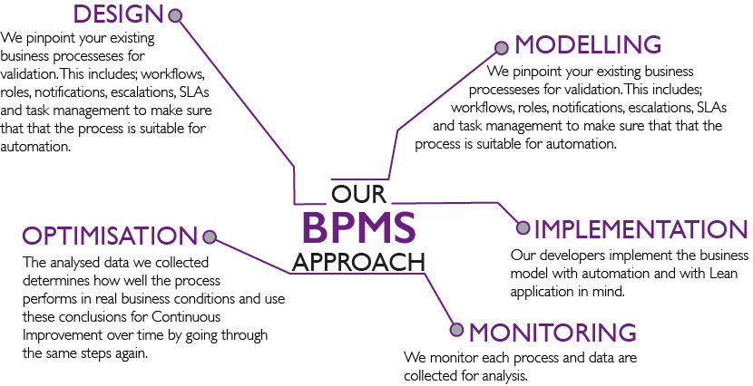 Lean Consulting BPMS Approach